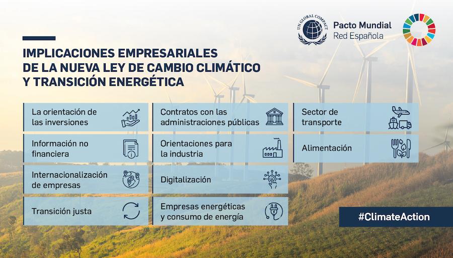 Implicaciones Ley Cambio Climático y transición energética